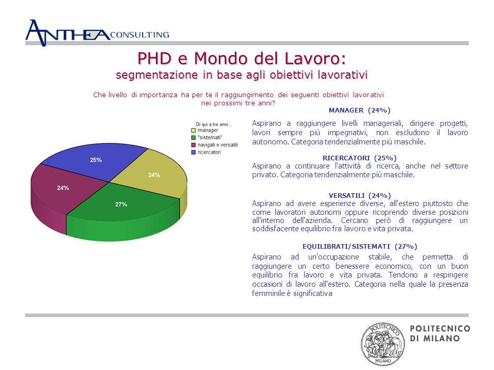 PHD e Mondo del Lavoro: segmentazione in base agli obiettivi lavorativi Che livello di importanza ha per te il raggiungimento dei seguenti obiettivi lavorativi nei prossimi tre anni.