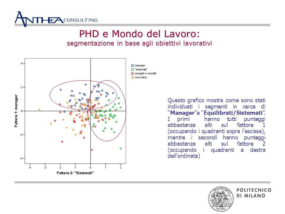 PHD e Mondo del Lavoro: segmentazione in base agli obiettivi lavorativi Questo grafico mostra come sono stati individuati i segmenti in cerca diManagere Equilibrati/Sistemati.