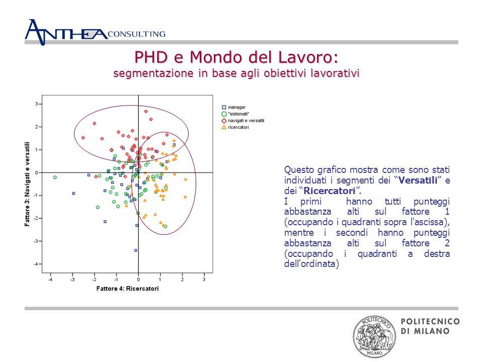 PHD e Mondo del Lavoro: segmentazione in base agli obiettivi lavorativi Questo grafico mostra come sono stati individuati i segmenti dei Versatili e dei Ricercatori.