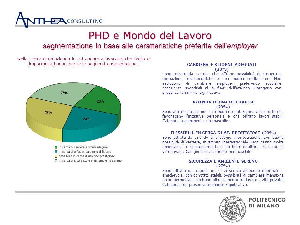 PHD e Mondo del Lavoro segmentazione in base alle caratteristiche preferite dellemployer CARRIERA E RITORNI ADEGUATI (23%) Sono attratti da aziende che offrono possibilità di carriera e formazione, meritocratiche e con buona retribuzione.