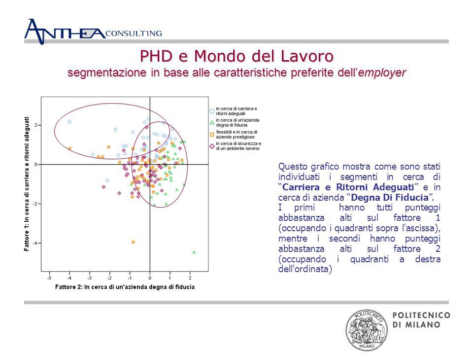 PHD e Mondo del Lavoro segmentazione in base alle caratteristiche preferite dellemployer Questo grafico mostra come sono stati individuati i segmenti in cerca diCarriera e Ritorni Adeguati e in cerca di azienda Degna Di Fiducia.