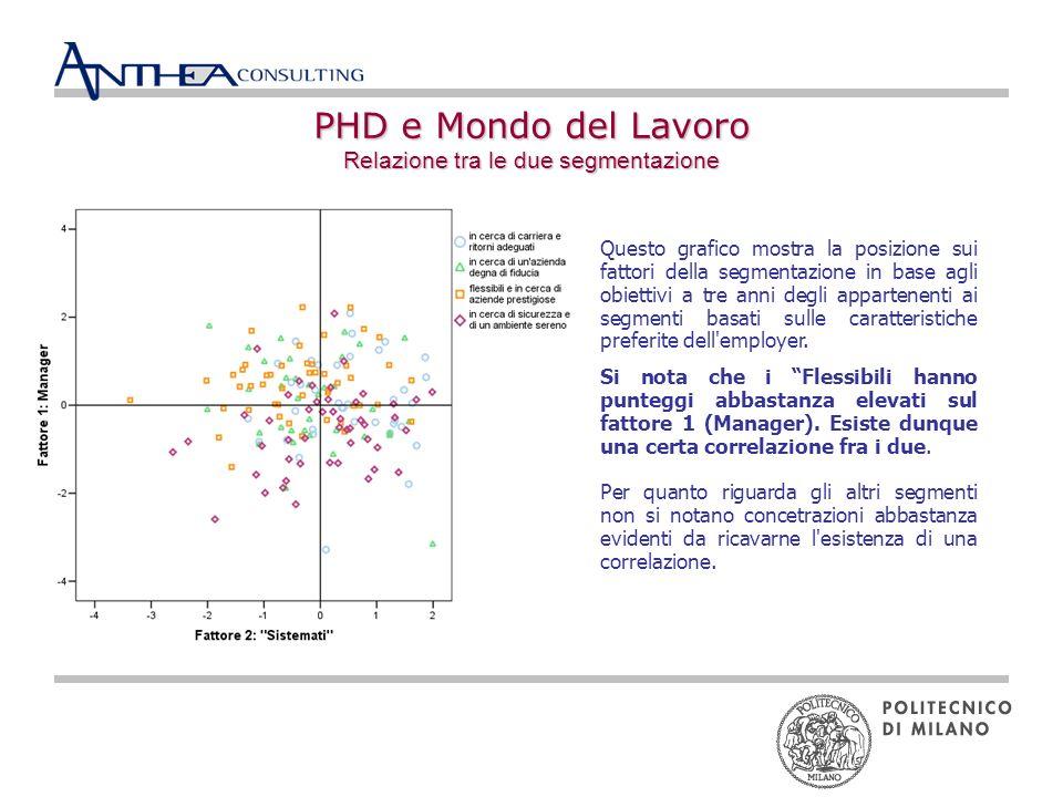 PHD e Mondo del Lavoro Relazione tra le due segmentazione Questo grafico mostra la posizione sui fattori della segmentazione in base agli obiettivi a tre anni degli appartenenti ai segmenti basati sulle caratteristiche preferite dell employer.