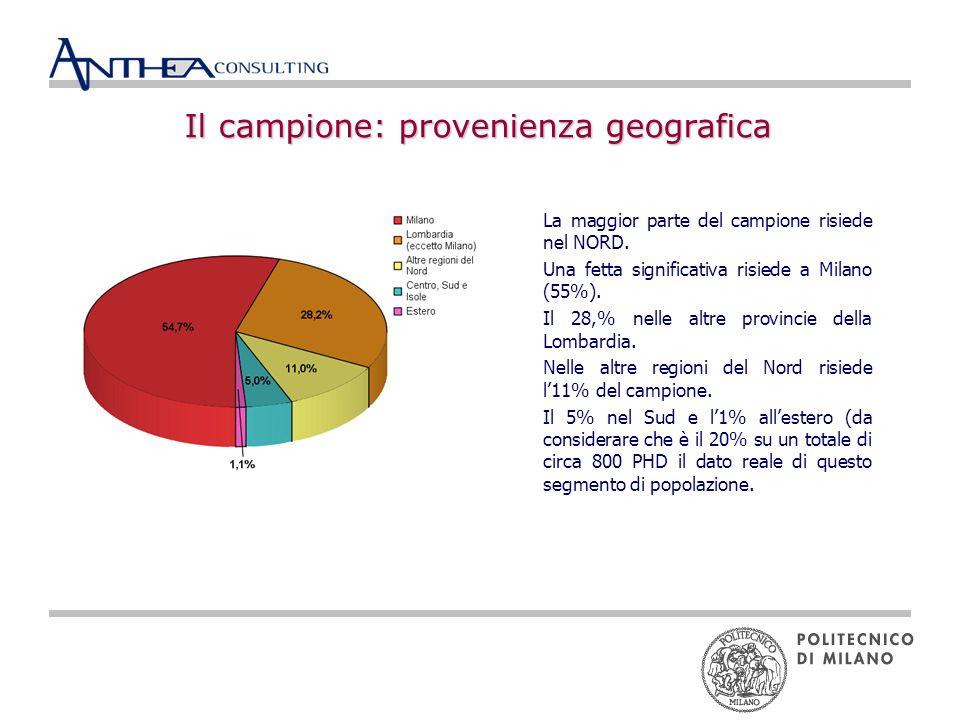 Il campione: provenienza geografica La maggior parte del campione risiede nel NORD.