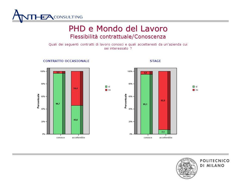 PHD e Mondo del Lavoro segmentazione in base alle caratteristiche preferite dellemployer Questo grafico mostra come sono stati individuati i segmenti in cerca diAziende Prestigiose e in cerca diSicurezza e Ambiente Sereno.