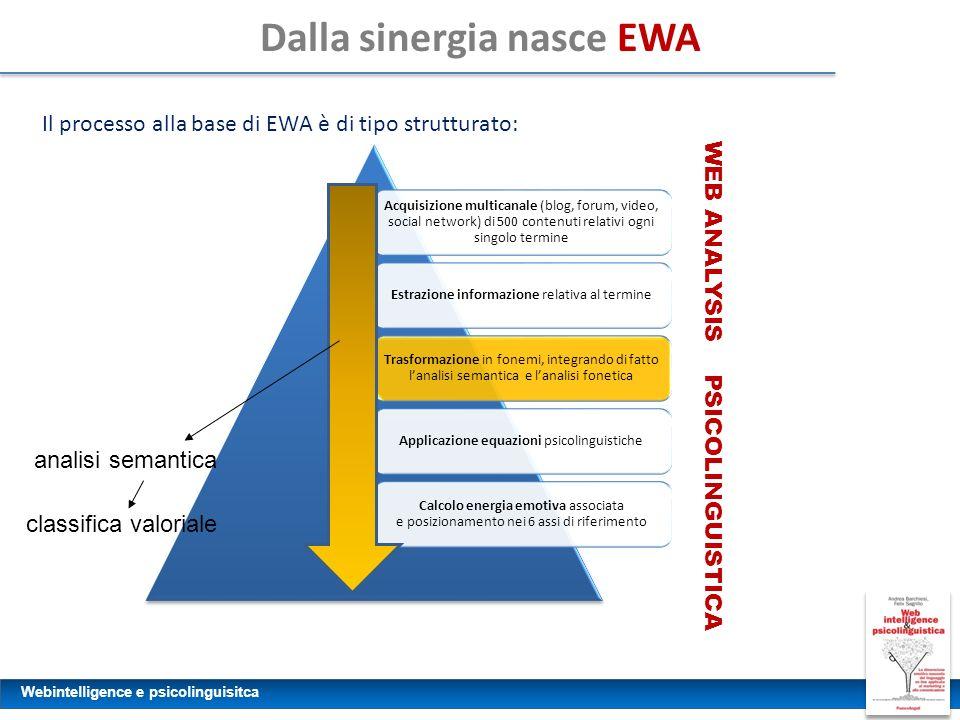 Webintelligence e psicolinguisitca Dalla sinergia nasce EWA Il processo alla base di EWA è di tipo strutturato: Acquisizione multicanale (blog, forum,
