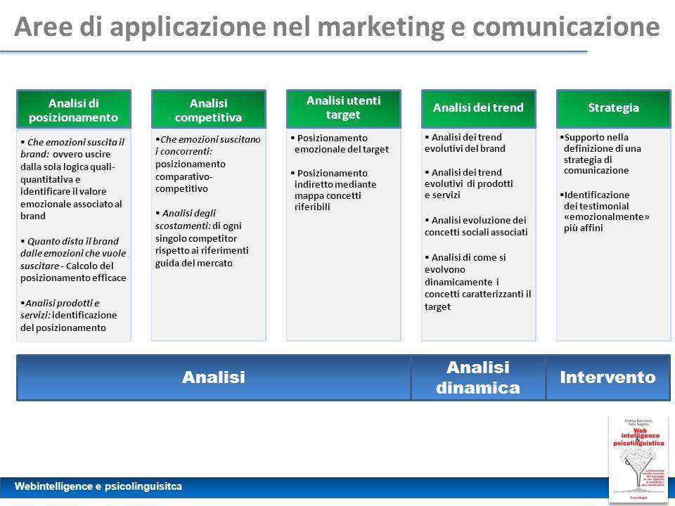 Webintelligence e psicolinguisitca Aree di applicazione nel marketing e comunicazione Analisi di posizionamento Analisi competitiva Analisi utenti tar