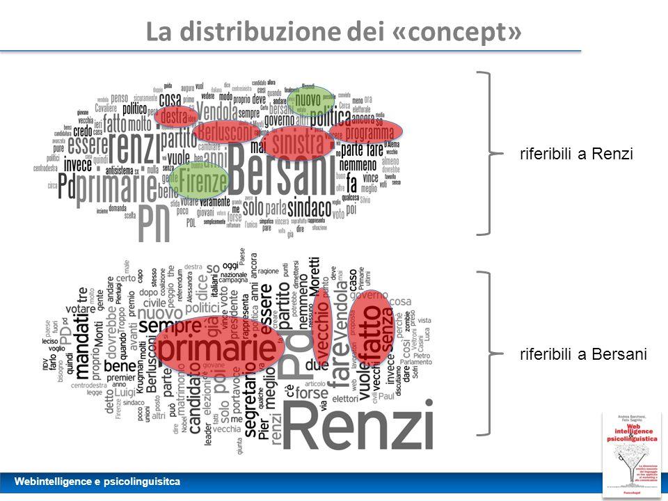 Webintelligence e psicolinguisitca La distribuzione dei «concept» riferibili a Renzi riferibili a Bersani