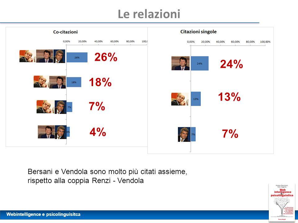 Webintelligence e psicolinguisitca Le relazioni 4% 7% 18% Bersani e Vendola sono molto più citati assieme, rispetto alla coppia Renzi - Vendola 24% 13
