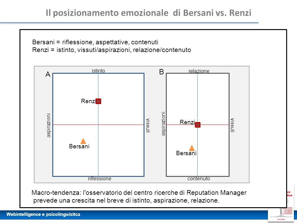 Webintelligence e psicolinguisitca Il posizionamento emozionale di Bersani vs. Renzi Bersani = riflessione, aspettative, contenuti Renzi = istinto, vi