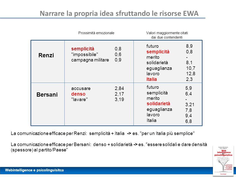 Webintelligence e psicolinguisitca Narrare la propria idea sfruttando le risorse EWA Prossimità emozionale Renzi semplicità