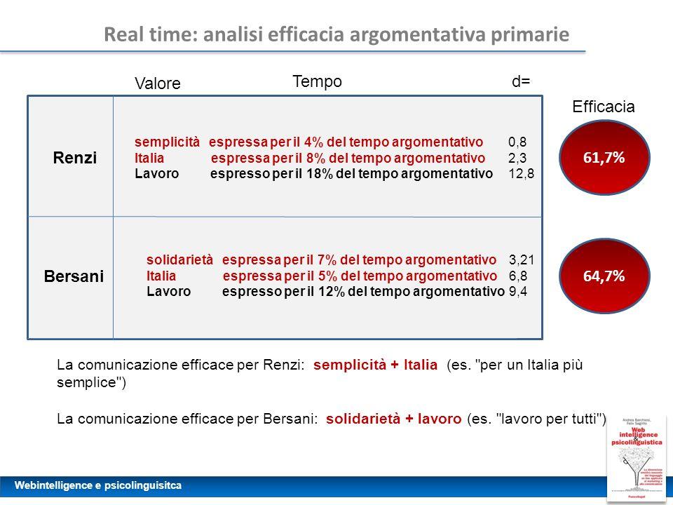 Webintelligence e psicolinguisitca Real time: analisi efficacia argomentativa primarie Renzi semplicità espressa per il 4% del tempo argomentativo Italia espressa per il 8% del tempo argomentativo Lavoro espresso per il 18% del tempo argomentativo 0,8 2,3 12,8 Bersani La comunicazione efficace per Renzi: semplicità + Italia (es.