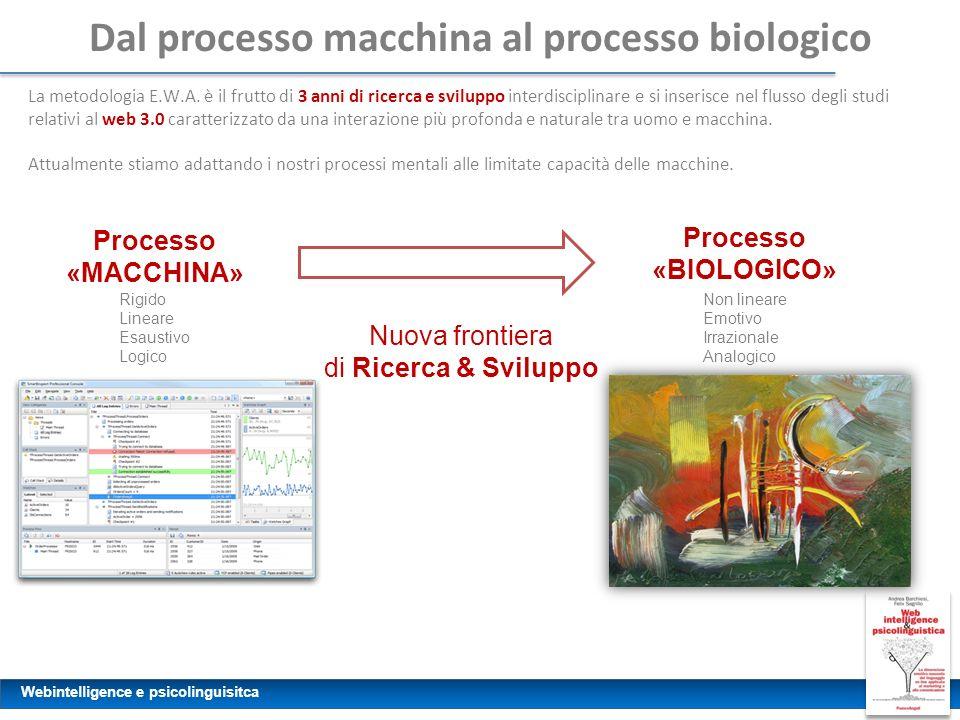Webintelligence e psicolinguisitca Dal processo macchina al processo biologico La metodologia E.W.A. è il frutto di 3 anni di ricerca e sviluppo inter