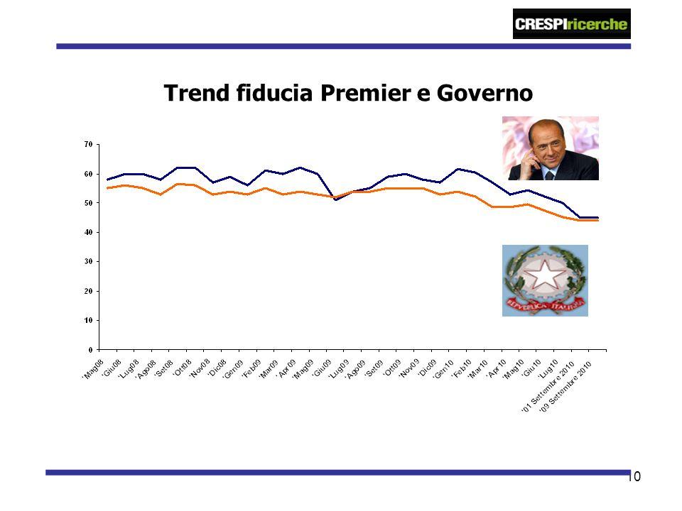 10 Trend fiducia Premier e Governo
