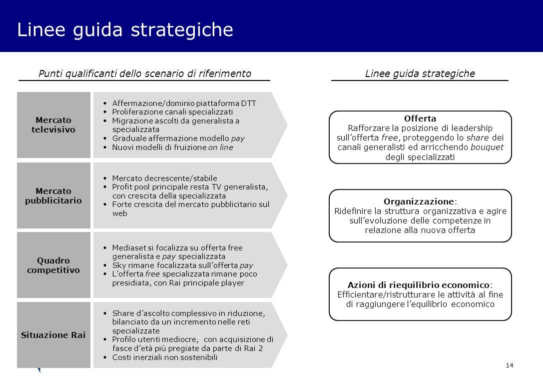 14 Linee guida strategiche Affermazione/dominio piattaforma DTT Proliferazione canali specializzati Migrazione ascolti da generalista a specializzata