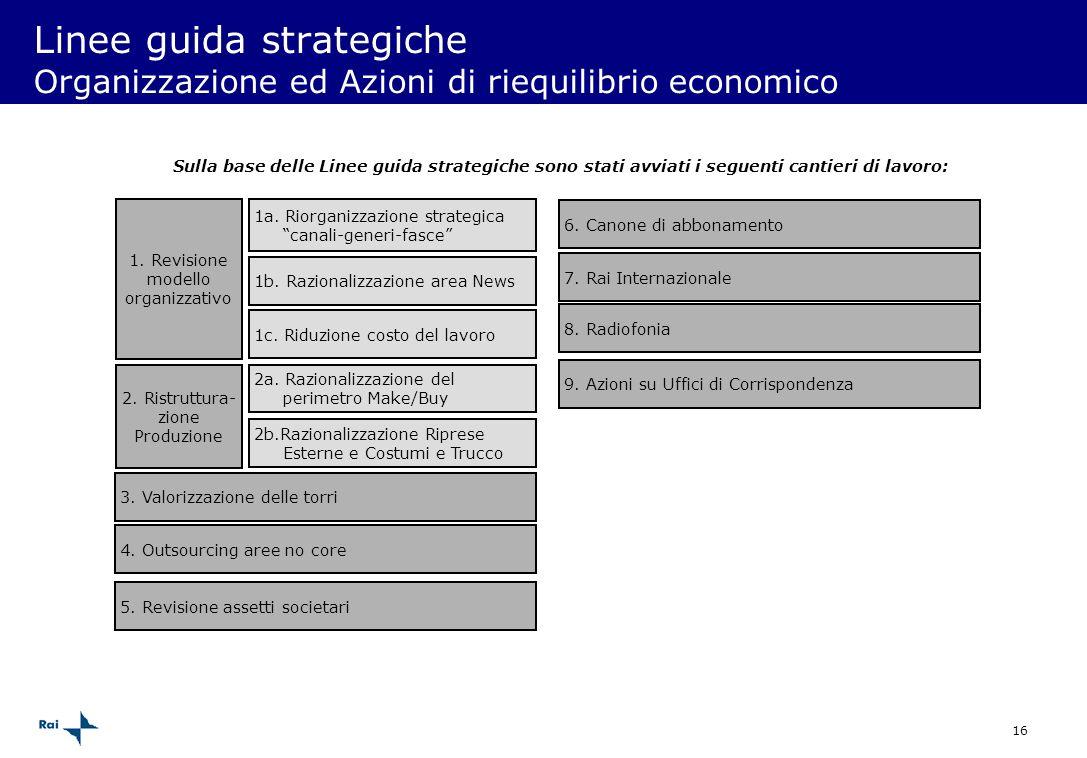 16 1. Revisione modello organizzativo 2. Ristruttura- zione Produzione Linee guida strategiche Organizzazione ed Azioni di riequilibrio economico 1b.