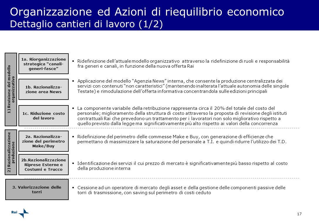 17 Organizzazione ed Azioni di riequilibrio economico Dettaglio cantieri di lavoro (1/2) 1a. Riorganizzazione strategica canali- generi-fasce Ridefini