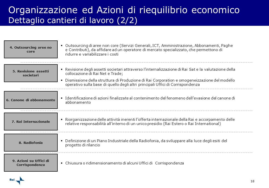 18 Organizzazione ed Azioni di riequilibrio economico Dettaglio cantieri di lavoro (2/2) 4. Outsourcing aree no core Outsourcing di aree non core (Ser