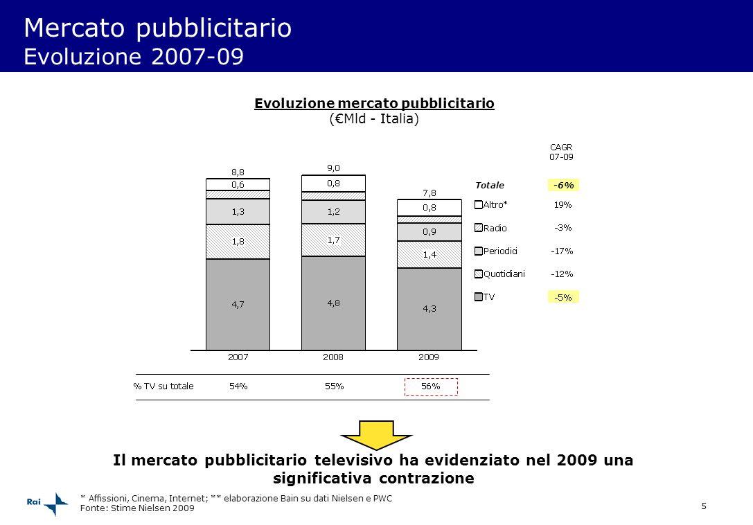 5 -6% Totale Il mercato pubblicitario televisivo ha evidenziato nel 2009 una significativa contrazione Mercato pubblicitario Evoluzione 2007-09 Evoluz