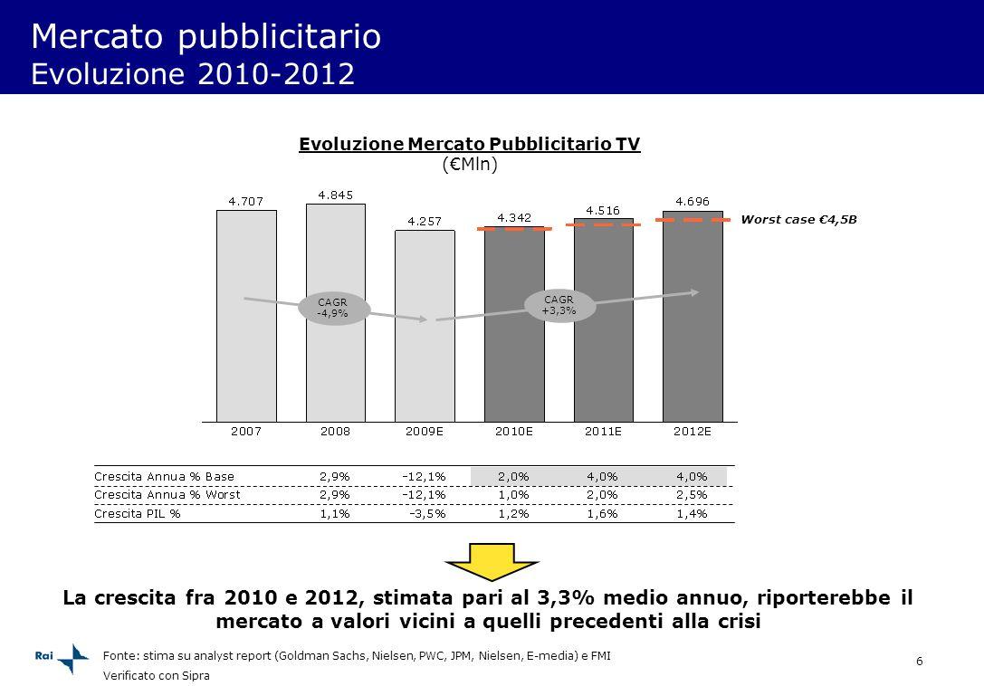 6 Mercato pubblicitario Evoluzione 2010-2012 La crescita fra 2010 e 2012, stimata pari al 3,3% medio annuo, riporterebbe il mercato a valori vicini a