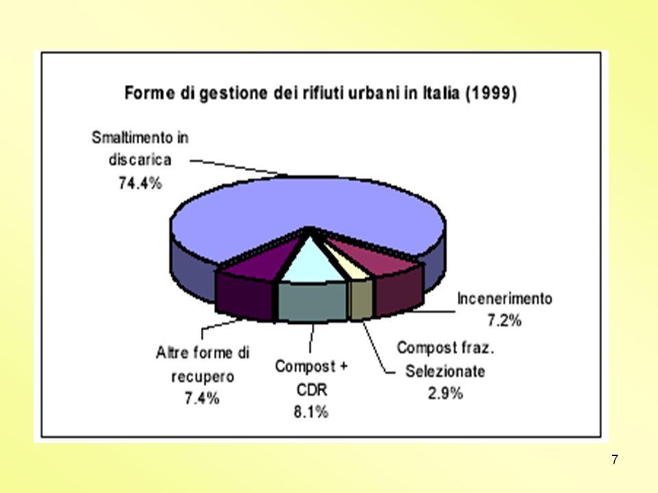 8 Il Conferimento in discarica Lo smaltimento in discarica è a tuttoggi la modalità di trattamento più frequentemente adottata in Italia.