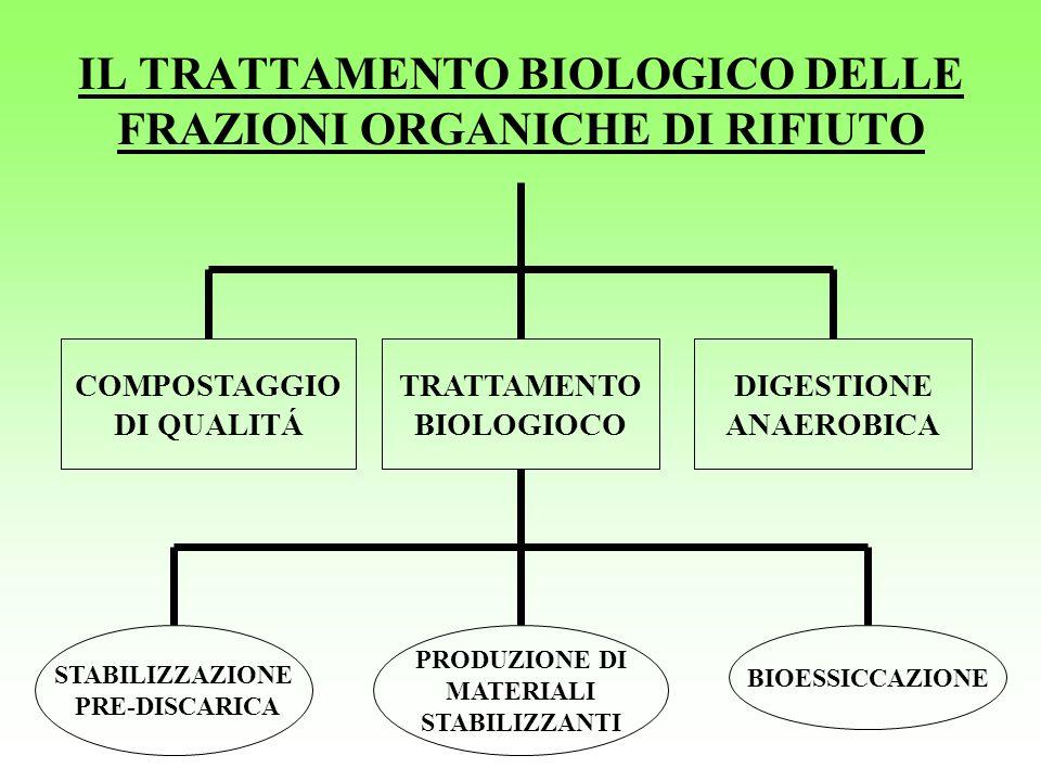 IL TRATTAMENTO BIOLOGICO DELLE FRAZIONI ORGANICHE DI RIFIUTO COMPOSTAGGIO DI QUALITÁ TRATTAMENTO BIOLOGIOCO DIGESTIONE ANAEROBICA BIOESSICCAZIONE PROD