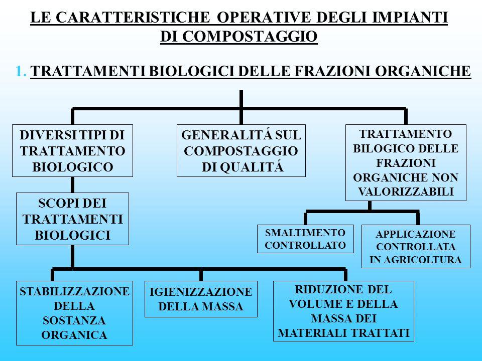 LE CARATTERISTICHE OPERATIVE DEGLI IMPIANTI DI COMPOSTAGGIO 1. TRATTAMENTI BIOLOGICI DELLE FRAZIONI ORGANICHE DIVERSI TIPI DI TRATTAMENTO BIOLOGICO GE