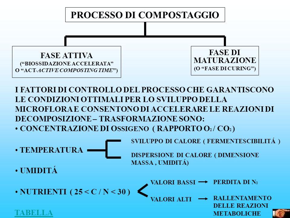PROCESSO DI COMPOSTAGGIO FASE ATTIVA (BIOSSIDAZIONE ACCELERATA O ACT-ACTIVE COMPOSTING TIME) FASE DI MATURAZIONE (O FASE DI CURING) I FATTORI DI CONTR
