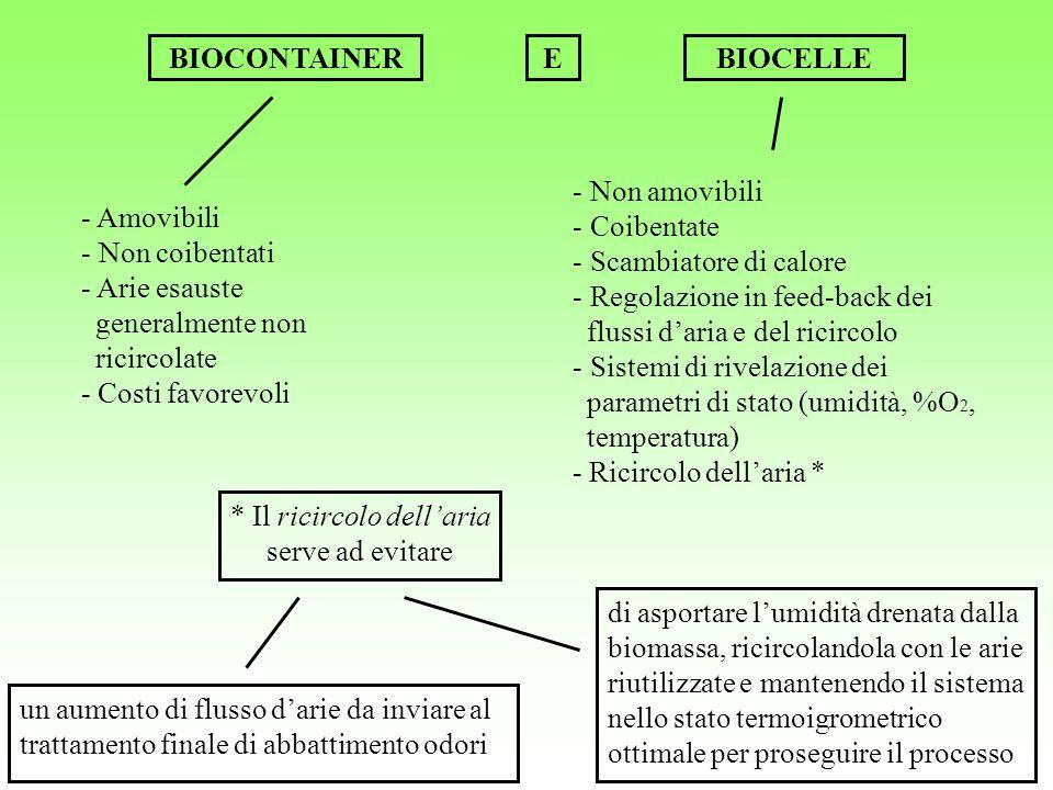 BIOCONTAINER * Il ricircolo dellaria serve ad evitare - Amovibili BIOCELLEE - Non amovibili un aumento di flusso darie da inviare al trattamento final