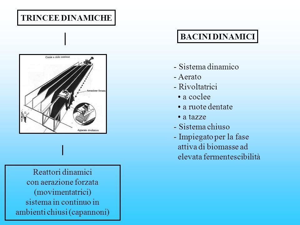 TRINCEE DINAMICHE Reattori dinamici con aerazione forzata (movimentatrici) sistema in continuo in ambienti chiusi (capannoni) BACINI DINAMICI - Sistem