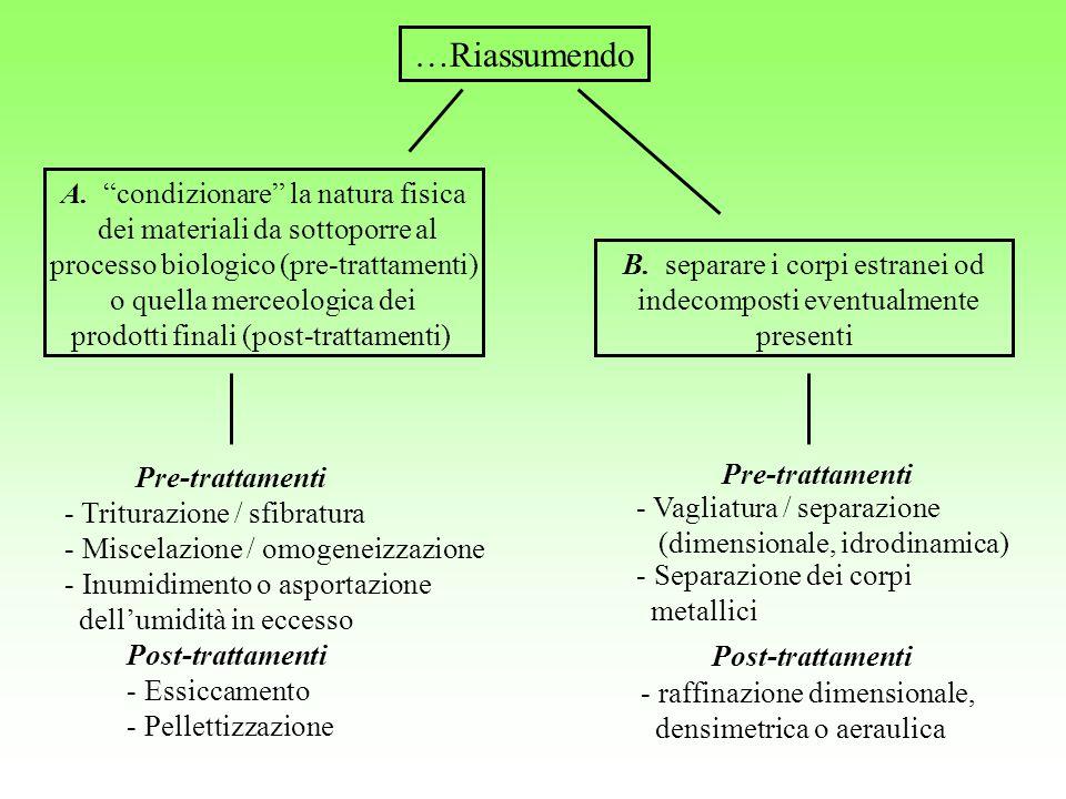 A. condizionare la natura fisica dei materiali da sottoporre al processo biologico (pre-trattamenti) o quella merceologica dei prodotti finali (post-t