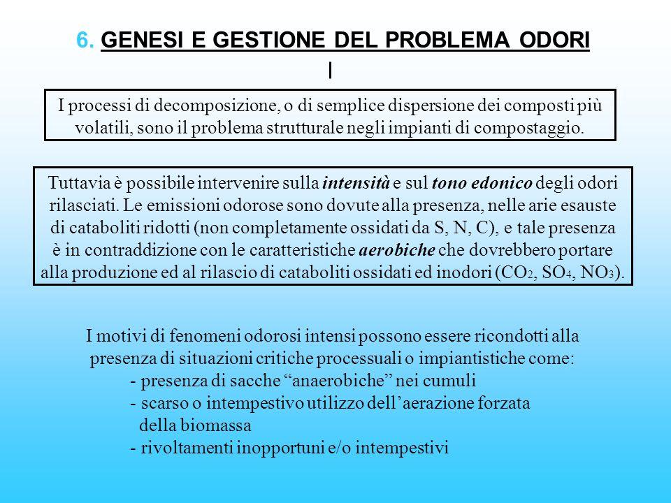 6. GENESI E GESTIONE DEL PROBLEMA ODORI I processi di decomposizione, o di semplice dispersione dei composti più volatili, sono il problema struttural