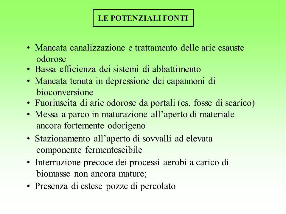LE POTENZIALI FONTI Mancata canalizzazione e trattamento delle arie esauste odorose Bassa efficienza dei sistemi di abbattimento Mancata tenuta in dep