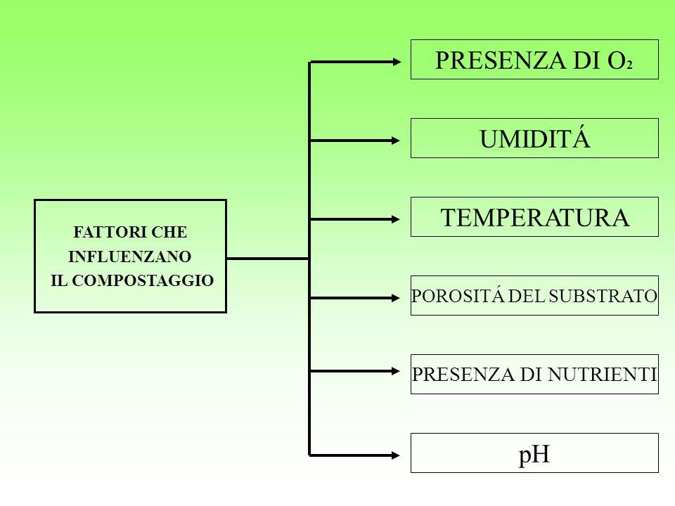 FATTORI CHE INFLUENZANO IL COMPOSTAGGIO PRESENZA DI O 2 POROSITÁ DEL SUBSTRATO PRESENZA DI NUTRIENTI TEMPERATURA UMIDITÁ pH