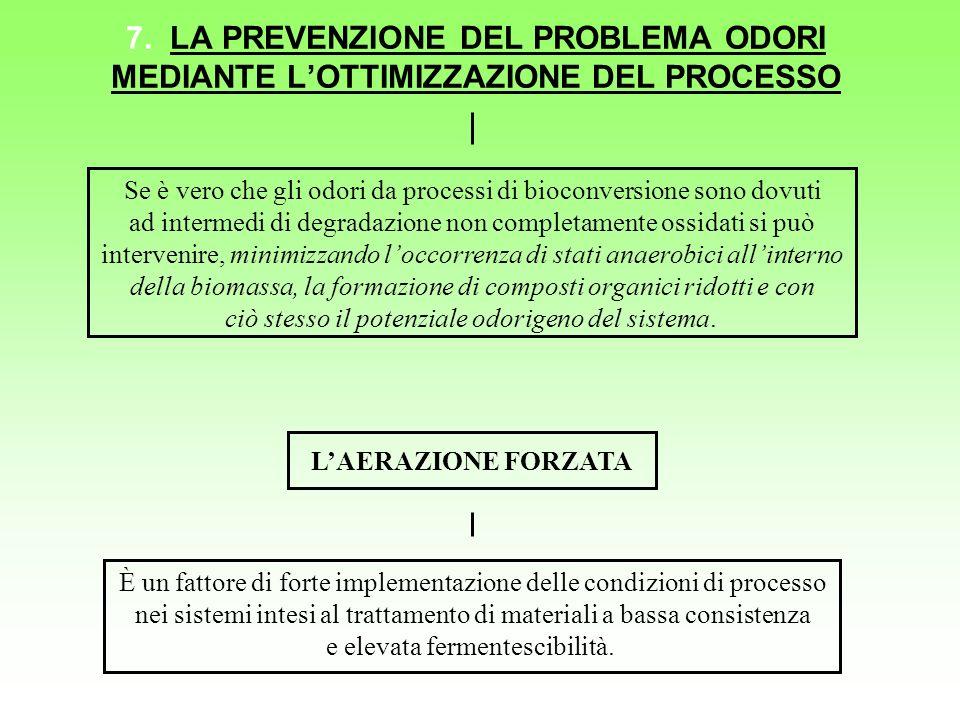 7. LA PREVENZIONE DEL PROBLEMA ODORI MEDIANTE LOTTIMIZZAZIONE DEL PROCESSO Se è vero che gli odori da processi di bioconversione sono dovuti ad interm