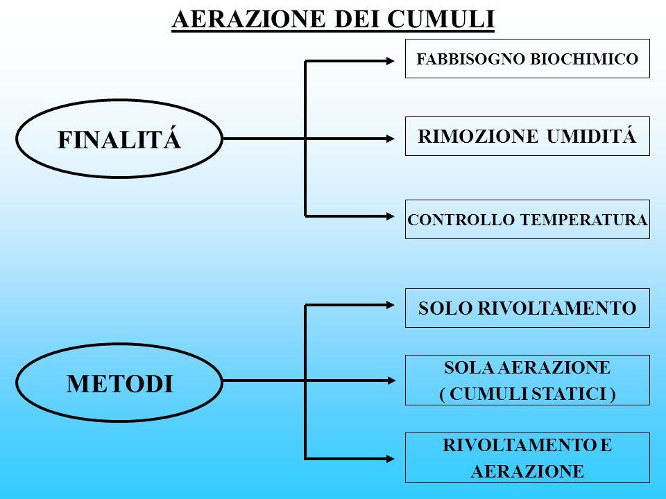 AERAZIONE DEI CUMULI FINALITÁ METODI FABBISOGNO BIOCHIMICO RIMOZIONE UMIDITÁ CONTROLLO TEMPERATURA SOLO RIVOLTAMENTO SOLA AERAZIONE ( CUMULI STATICI )