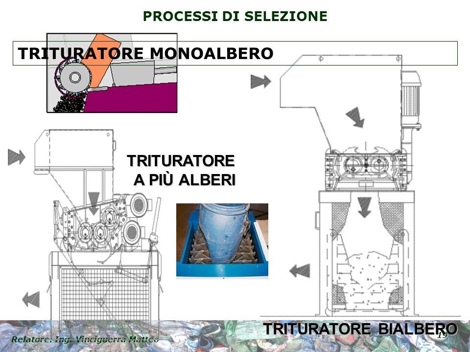 Relatore: Ing. Vinciguerra Matteo 19 PROCESSI DI SELEZIONE TRITURATORE BIALBERO TRITURATORE A PIÙ ALBERI TRITURATORE MONOALBERO