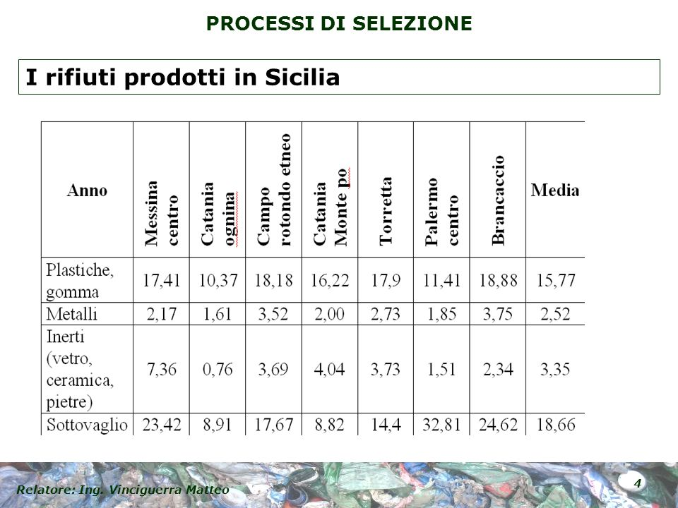 Relatore: Ing. Vinciguerra Matteo 5 PROCESSI DI SELEZIONE I rifiuti prodotti in Sicilia