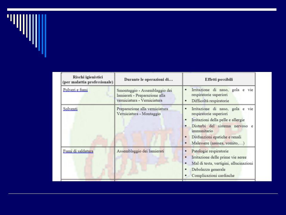 4) I prodotti vernicianti possono contenere solventi organici con l esclusione dei solventi organici clorurati e delle sostanze di cui alla tabella A1 e alla tabella D, classe 1 dell Allegato I Parte II della parte V del D.Lgs.