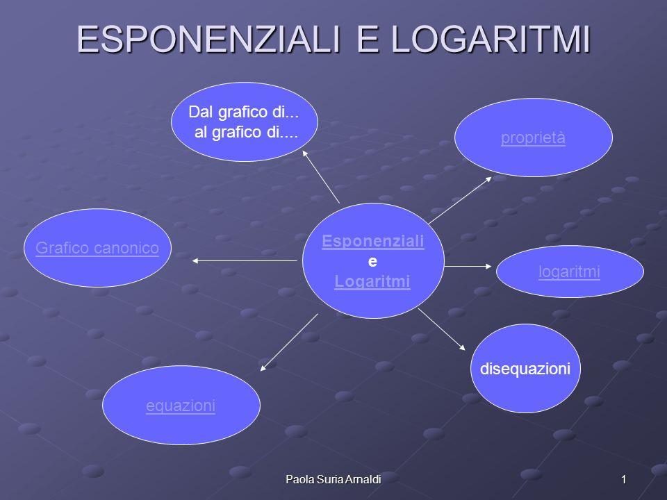 1Paola Suria Arnaldi ESPONENZIALI E LOGARITMI Grafico canonico Esponenziali e Logaritmi equazioni disequazioni Dal grafico di... al grafico di.... pro