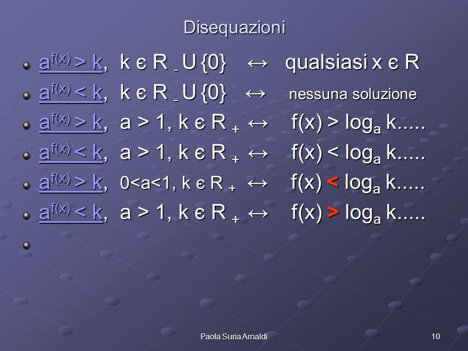 10Paola Suria Arnaldi Disequazioni a f(x) > ka f(x) > k, k є R - U {0} qualsiasi x є R a f(x) > k a f(x) < ka f(x) < k, k є R - U {0} nessuna soluzion