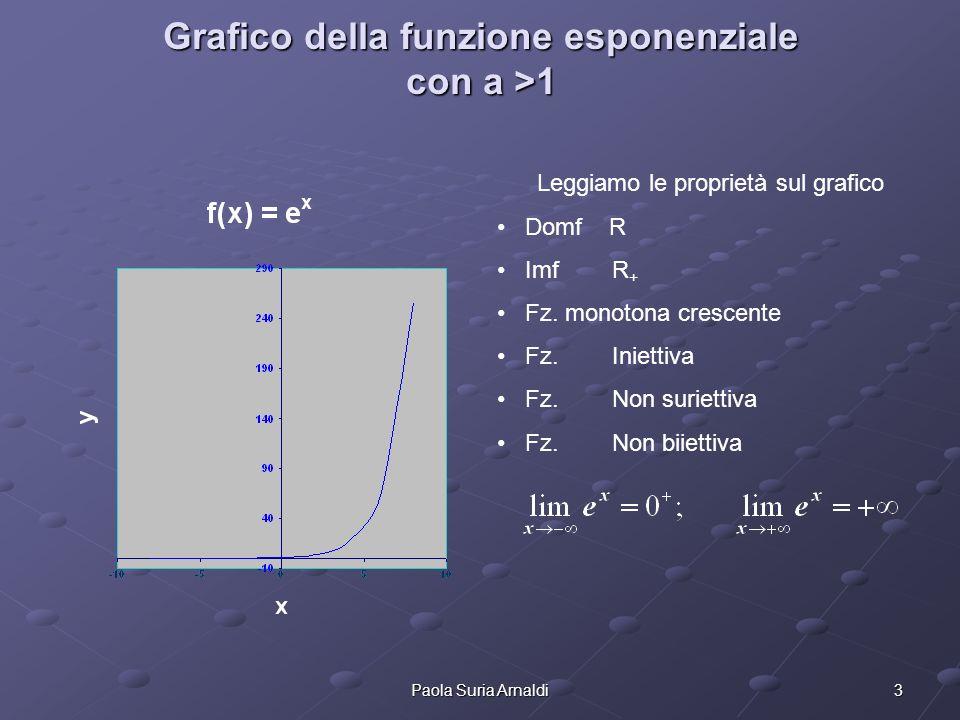 3Paola Suria Arnaldi Grafico della funzione esponenziale con a >1 Leggiamo le proprietà sul grafico Domf R Imf R + Fz. monotona crescente Fz. Iniettiv