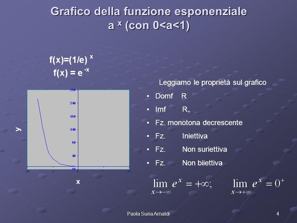 4Paola Suria Arnaldi Grafico della funzione esponenziale a x (con 0<a<1) Leggiamo le proprietà sul grafico Domf R Imf R + Fz. monotona decrescente Fz.