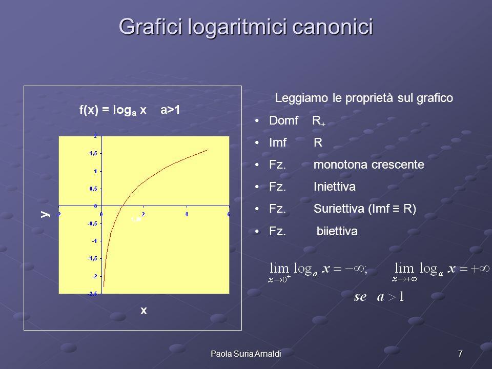 7Paola Suria Arnaldi Grafici logaritmici canonici Leggiamo le proprietà sul grafico Domf R + Imf R Fz. monotona crescente Fz. Iniettiva Fz. Suriettiva