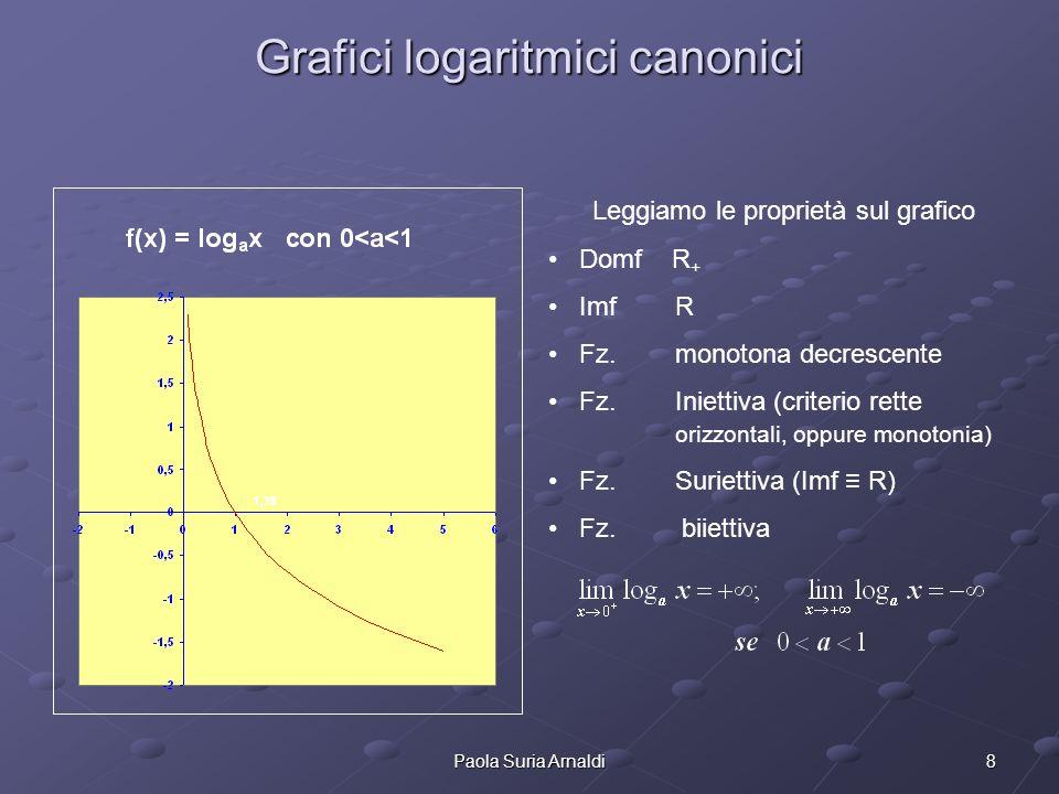 8Paola Suria Arnaldi Grafici logaritmici canonici Leggiamo le proprietà sul grafico Domf R + Imf R Fz. monotona decrescente Fz. Iniettiva (criterio re