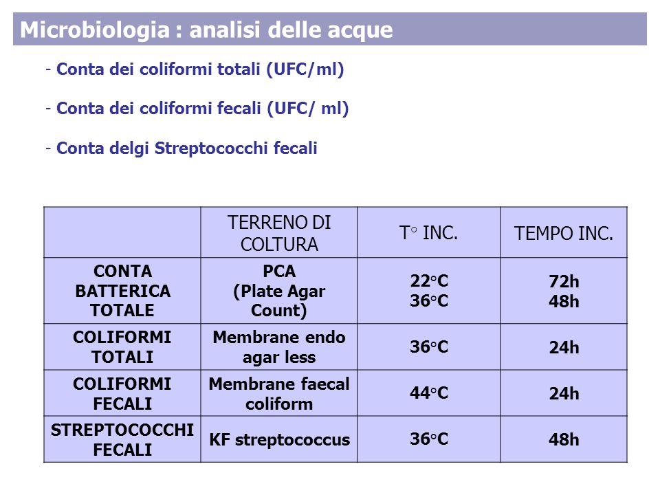 - Conta dei coliformi totali (UFC/ml) - Conta dei coliformi fecali (UFC/ ml) - Conta delgi Streptococchi fecali TERRENO DI COLTURA T° INC.TEMPO INC. C
