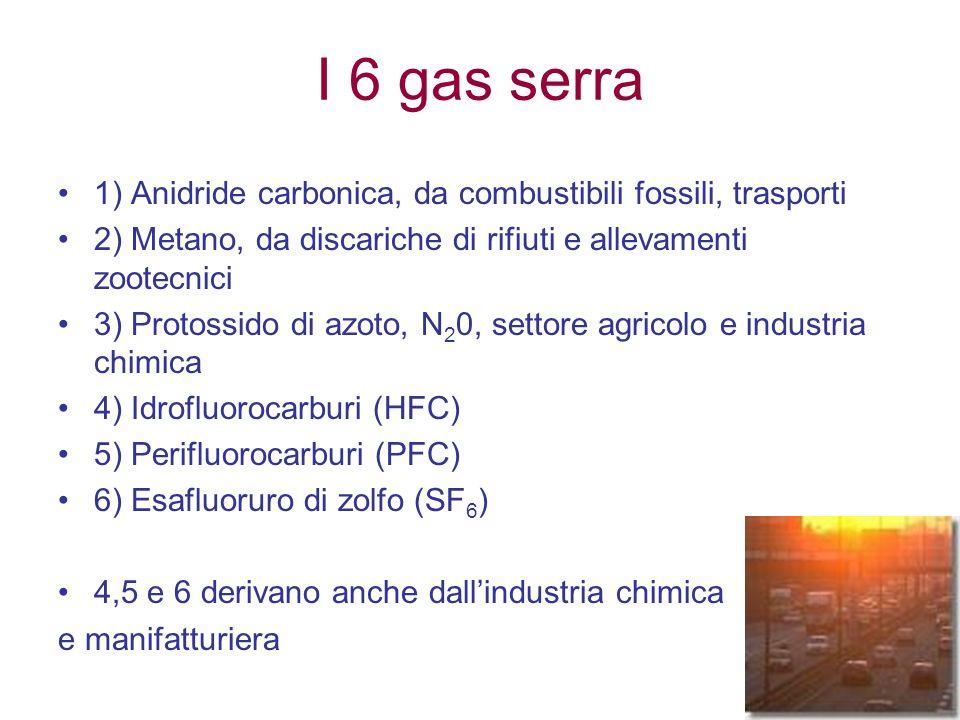 I 6 gas serra 1) Anidride carbonica, da combustibili fossili, trasporti 2) Metano, da discariche di rifiuti e allevamenti zootecnici 3) Protossido di azoto, N 2 0, settore agricolo e industria chimica 4) Idrofluorocarburi (HFC) 5) Perifluorocarburi (PFC) 6) Esafluoruro di zolfo (SF 6 ) 4,5 e 6 derivano anche dallindustria chimica e manifatturiera