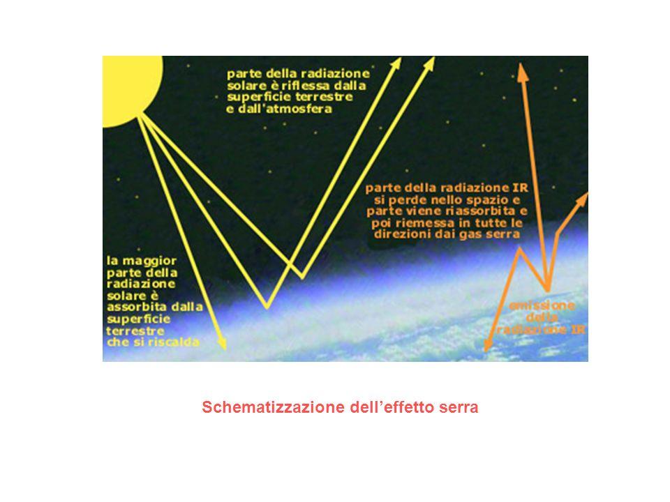 Schematizzazione delleffetto serra