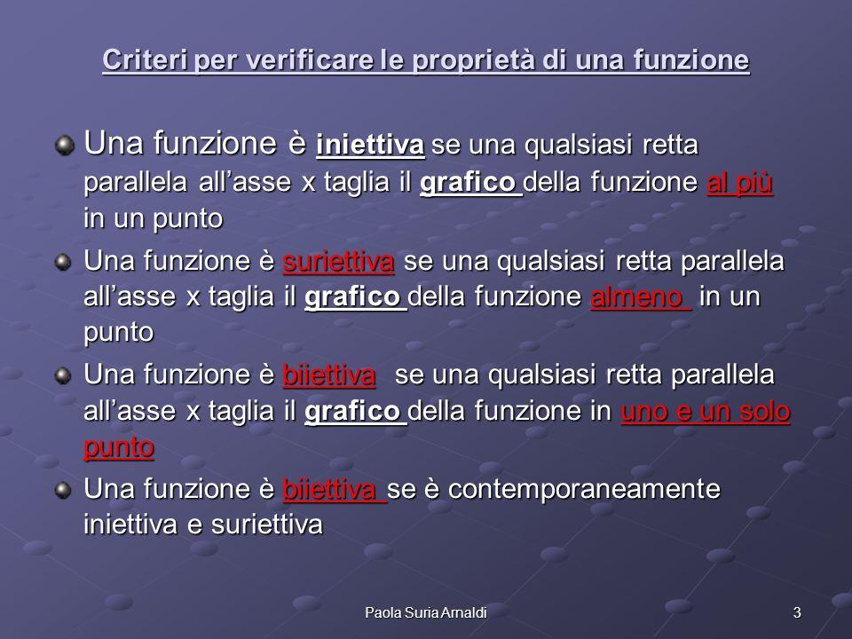 3Paola Suria Arnaldi Criteri per verificare le proprietà di una funzione Una funzione è iniettiva se una qualsiasi retta parallela allasse x taglia il