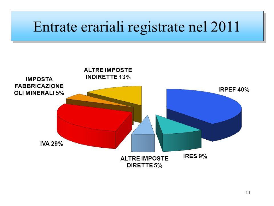 11 Entrate erariali registrate nel 2011