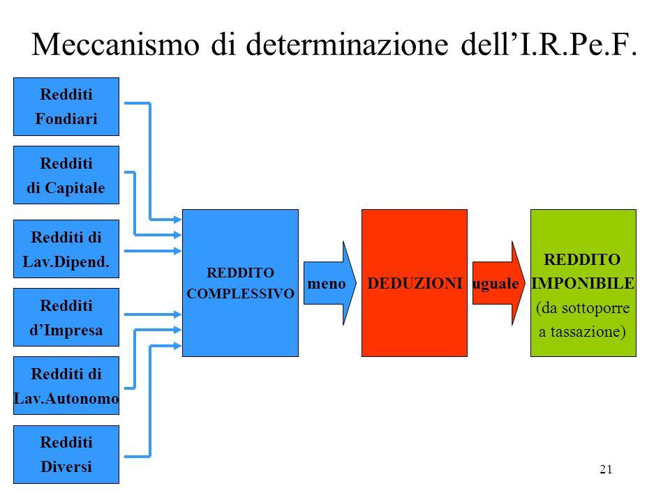 21 Meccanismo di determinazione dellI.R.Pe.F. REDDITO COMPLESSIVO Redditi Fondiari Redditi di Capitale Redditi di Lav.Dipend. Redditi dImpresa Redditi